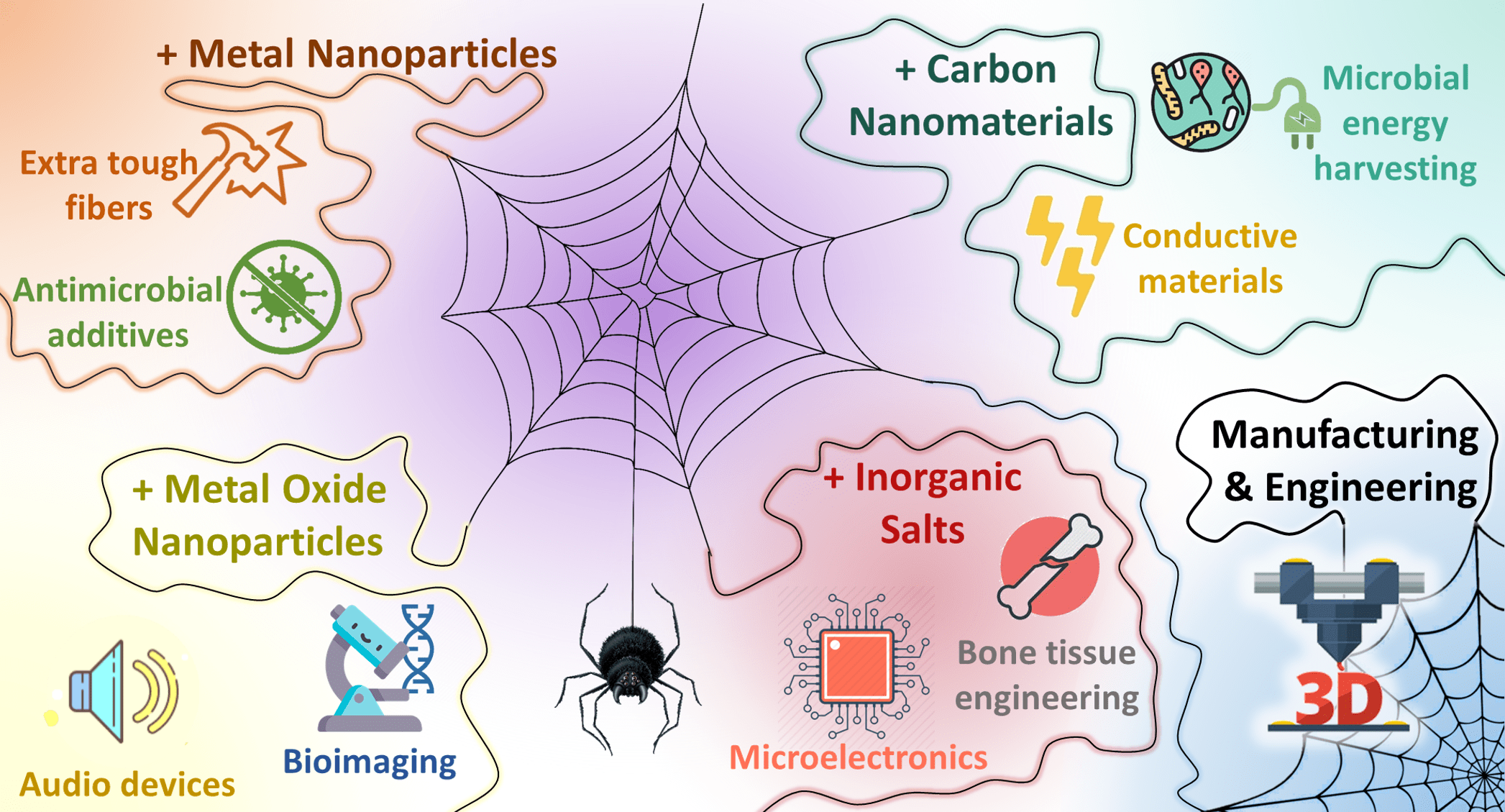 Spider Silk with Inorganic Nanomaterials
