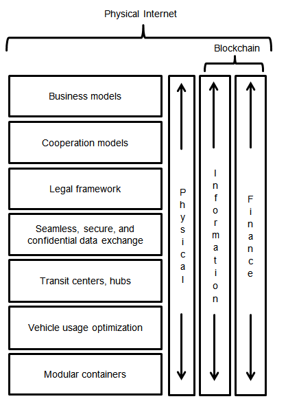 A Layered Logistics and SCM Research Framework