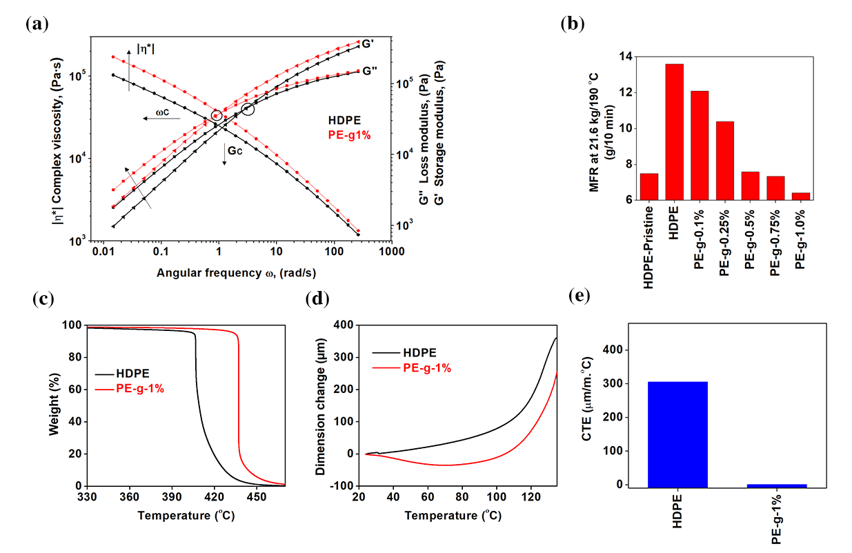 Figure 3. Thermal stability performance and rheological behaviors. (a) Dynamic frequency sweep measurements performed at 190 °C. C is the crossover frequency point and GC is the crossover modulus point in a log-log scale. (b) MFR measurements of PE-g nanocomposites as a function of graphene loading (0.1, 0.25, 0.5, 0.75, and 1.0 wt.%). (c) Thermogravimetric thermograms performed in N2 atmosphere. (d) Dimensional change as a function of temperature. (e) Coefficient of thermal expansion (CTE) measured at temperature difference range of 30-105 °C.