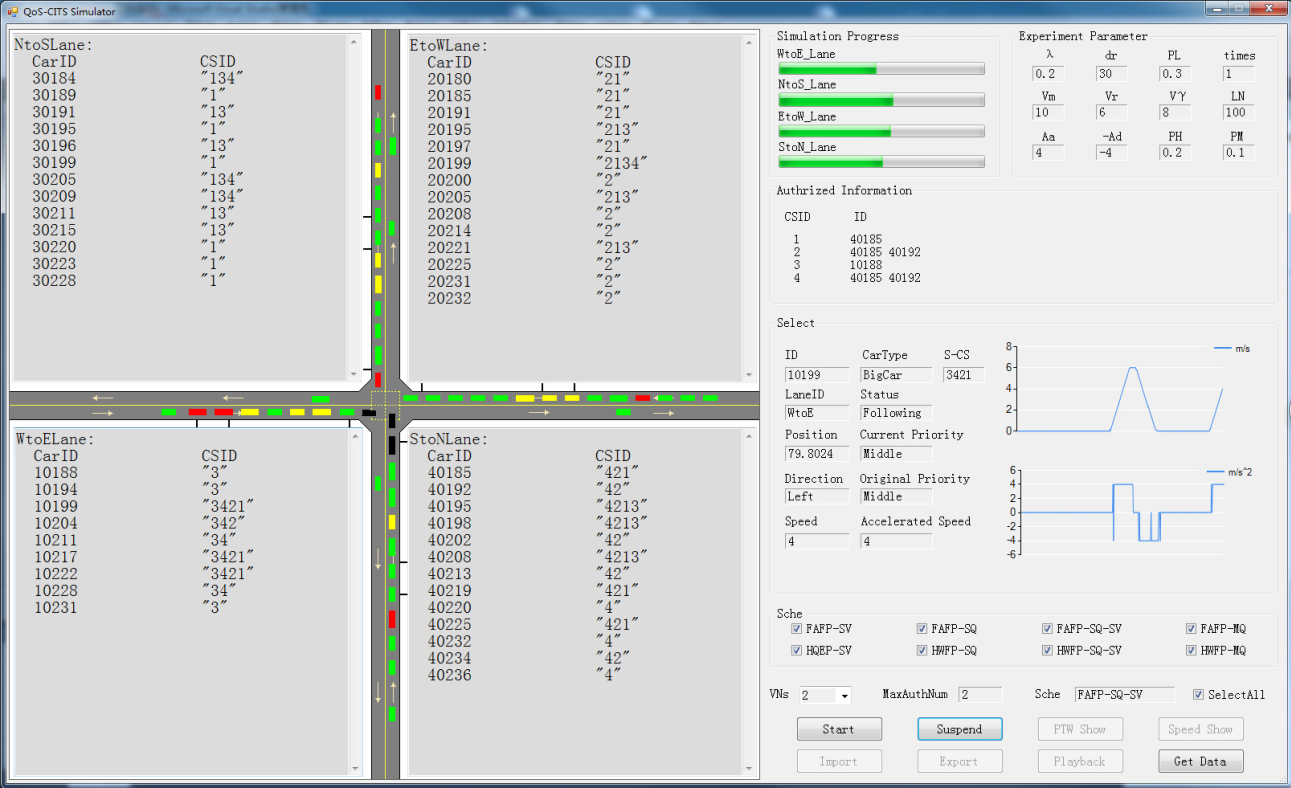The Traffic Simulator QoS-CITS (v2.1).
