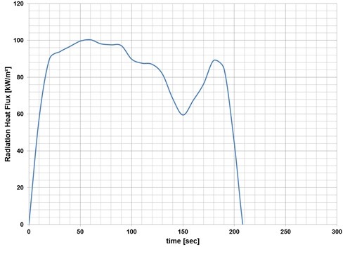 Radiation heat flux produced by the ethanol burner