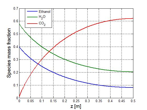 Mass fractions of the species (ethanol, CO2 and H2O) along the reformer axis.