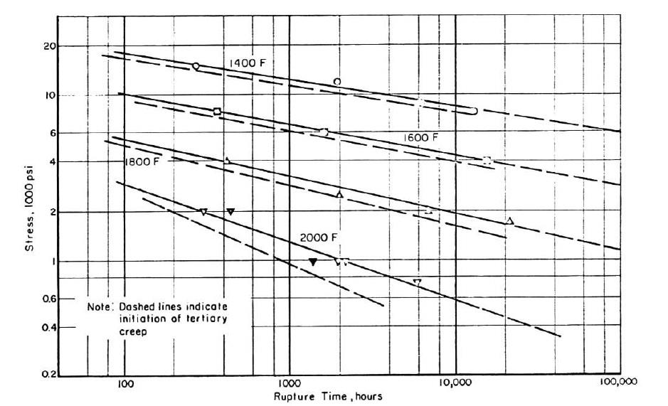 The effects of the temperature on the rupture time of HK 40-2 alloy