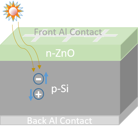 Schematic of the n-ZnO/p-Si single heterojunction solar cell structure