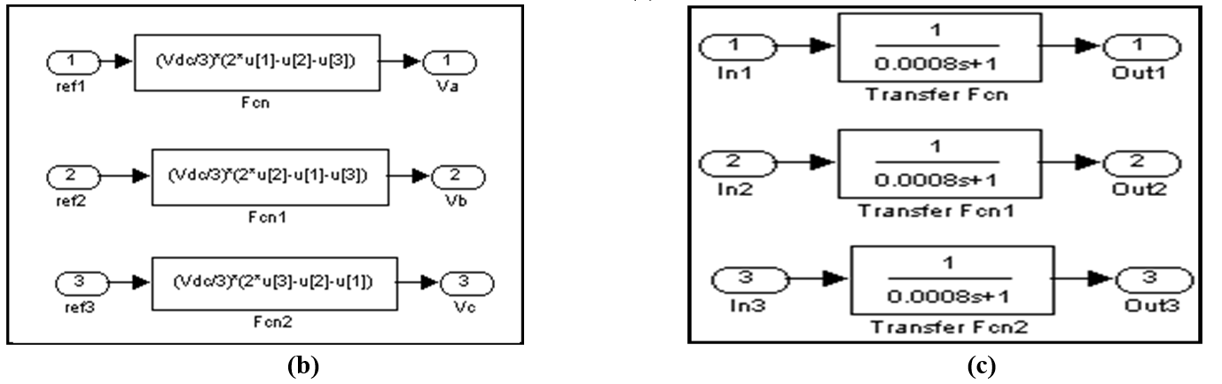 Space Vector Pwm Techniques For A Three-Phase Vsi | Encyclopedia