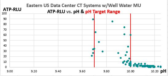 Figure 1.  Eastern US Data Center CT Systems ATP-RLU values vs. pH, show excellent control of ATP-RLU between pH values of 9.70 and 10.00, but near-sterility above pH 10.00.  There are 80 data points from this 6-month case study. 2019
