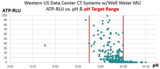 Figure 2.  Western U.S. Data Center CT Systems ATP-RLU values vs. pH, show excellent control of ATP-RLU between pH values of 9.70 and 10.00.  There are 322 data poins from this continuing 30-month case study.