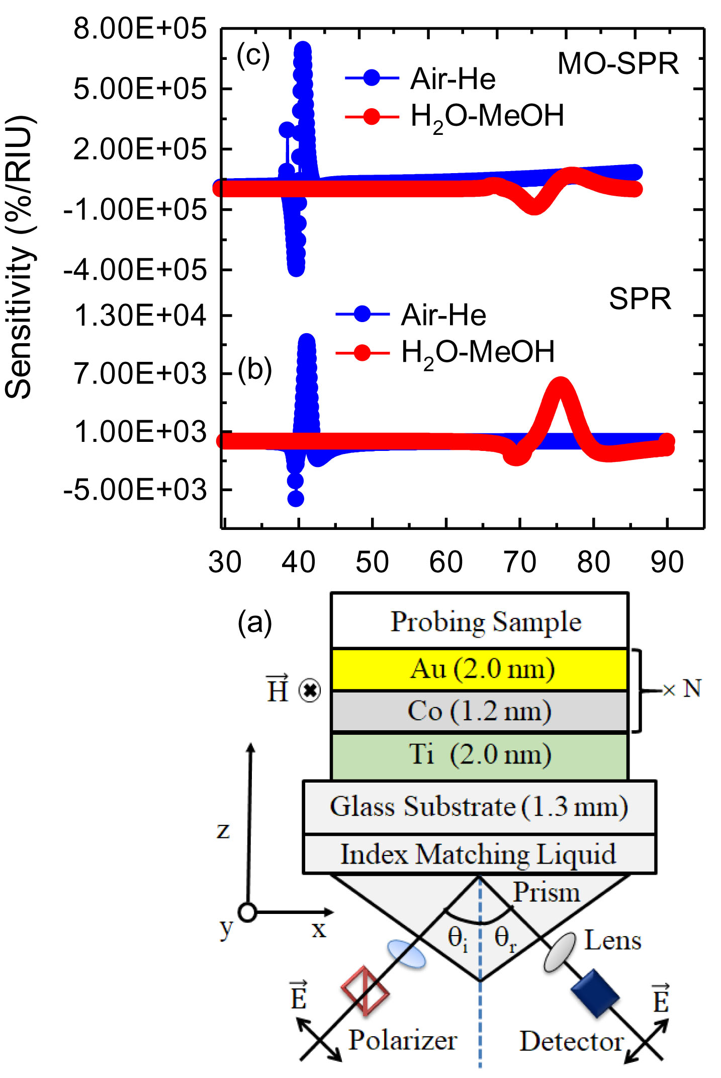 Surface plasmon resonance (SPR) and  Magneto-optical SPR configuration.
