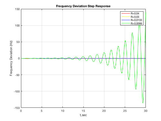 Frequency deviation step response for (a) different values of governor speed regulation