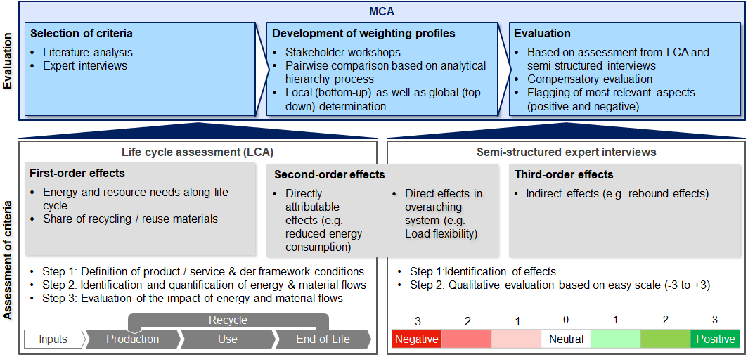 Suggested combination of methodologies for holistic assessment and evaluation of digital applications.
