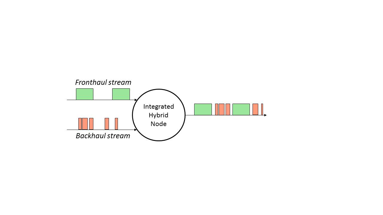 Traffic Aggregation On Latency-Controlled Ethernet Links In