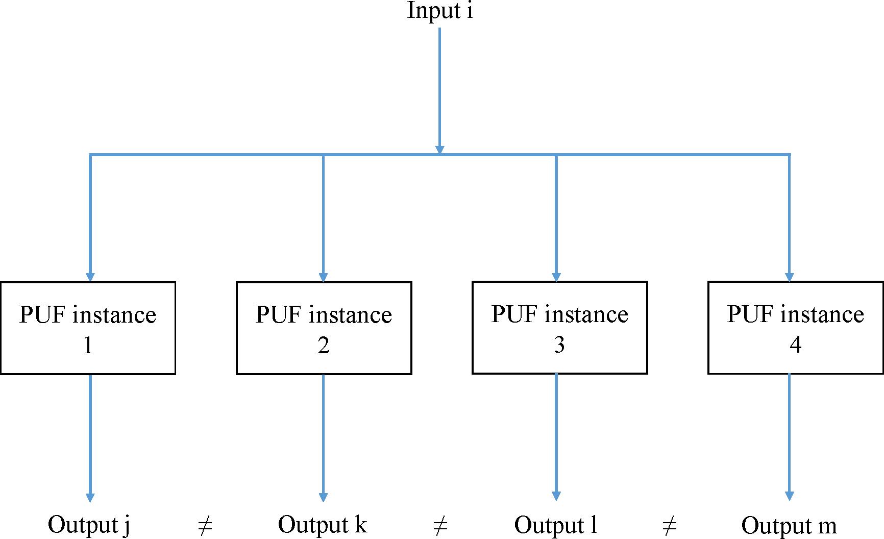 Operational mechanism of PUFs