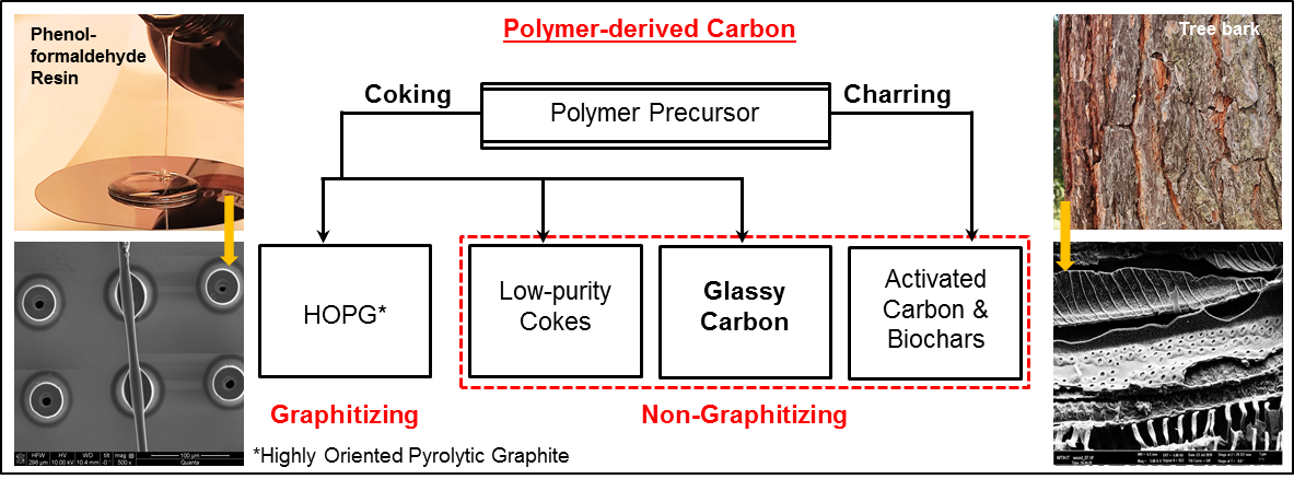 Classification of carbon materials obtained by pyrolysis of polymers. SEM images: Bottom-left: pyrolyzed SU-8 micropillars with a suspended SU-8 fiber [65] showing coking, and Bottom-right: part of a tree bark carbonized via charring. Both precursors are pyrolyzed at 900 oC at a temperature ramp rate of 5 oC/ minute in nitrogen environment.