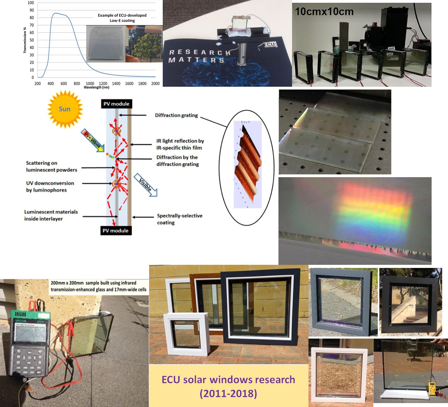 Figure 1. A principal diagram of solar window development milestones demonstrated by ECU research team.