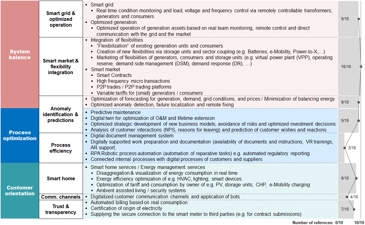Categorized digital applications in the energy sector.