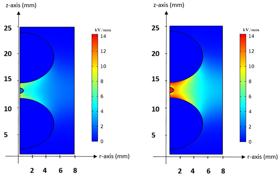 The electric field distribution (a) before, and (b) after PD occurrence.