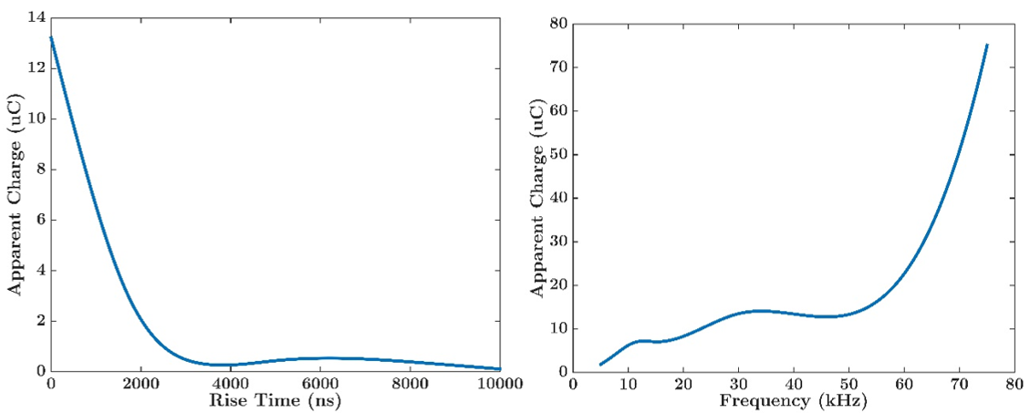 The effect of (a) frequency, and (b) rise-time on PD intensity