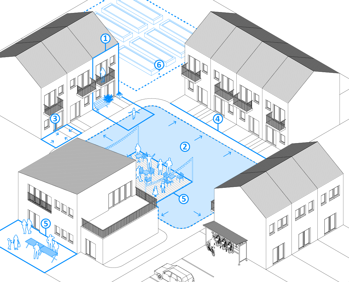 Diagram of spatial concepts related to urban commons in cohousing