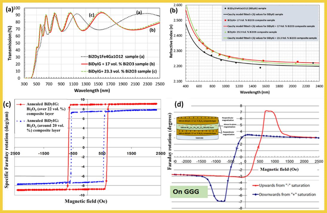 Development and performance of garnet, garnet-oxide composite and GOC-based all-garnet multilayer structures